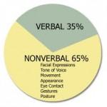 Le non verbal: de la force des attitudes et des comportements sur nos relations