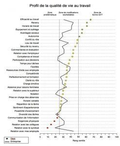 Outil pour mesurer la qualité de vie au travail
