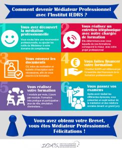 Formation Médiation Professionnelle : une démarche clé pour devenir médiateur professionnel