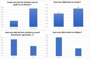 Sondage IEDRS - cartographie des emotions en entreprise
